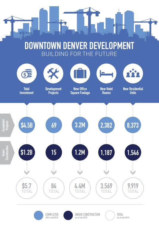 Downtown Denver Development Statistics