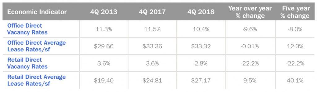 Downtown Denver Economic Indicators 2019