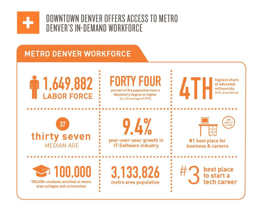 Workforce Data from the Downtown Denver Partnership's 2017 State of Downtown Denver report